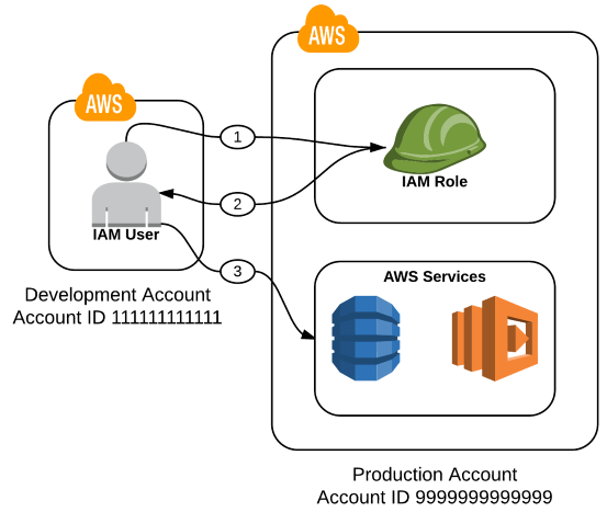 How to Audit Cross-Account Roles Using AWS CloudTrail and Amazon