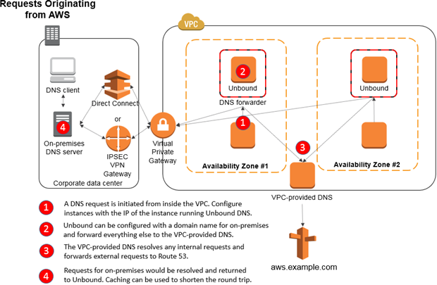 Diagram showing requests originating from AWS