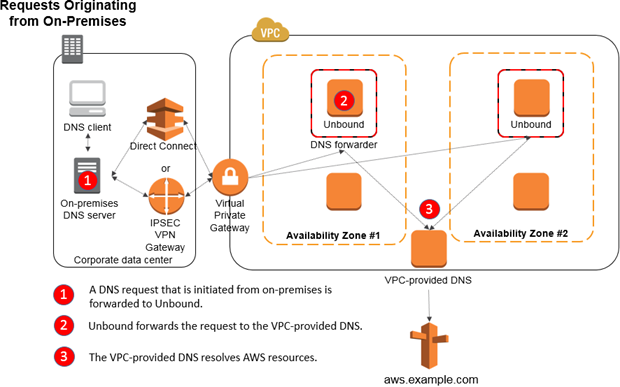 Diagram showing requests originating from an on-premises environment