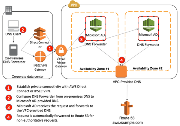 Diagram of resolving DNS requests originating from on-premises networks