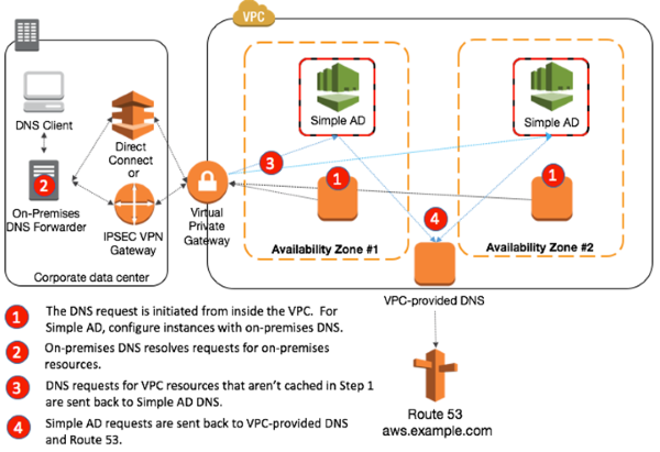 Image of the flow of DNS requests originating from inside the VPC with Simple AD