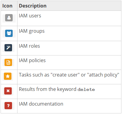 Table of IAM search icons