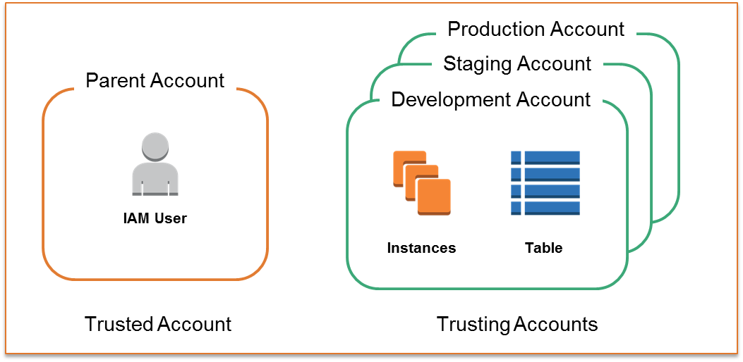 Diagram illustrating a trusted account and trusting accounts