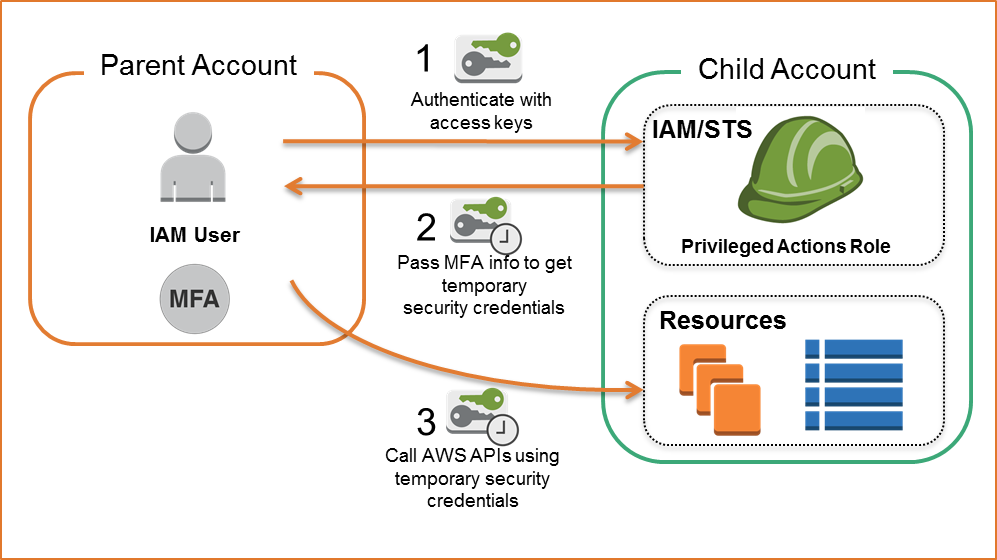 Diagram illustrating the three steps involved when users from the parent account want to assume the MFA-protected role