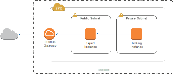 How to Add DNS Filtering to Your NAT Instance with Squid | AWS