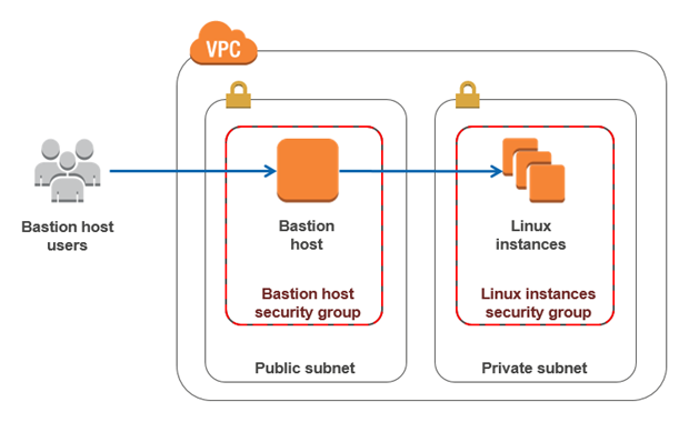 Diagram showing how bastion host users connect to the bastion host to connect to the Linux instances