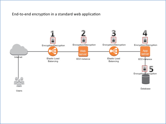 Image of end-to-end encryption in a standard web application