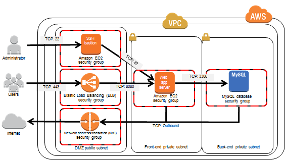 Image of reference architecture with Amazon VPC configuration