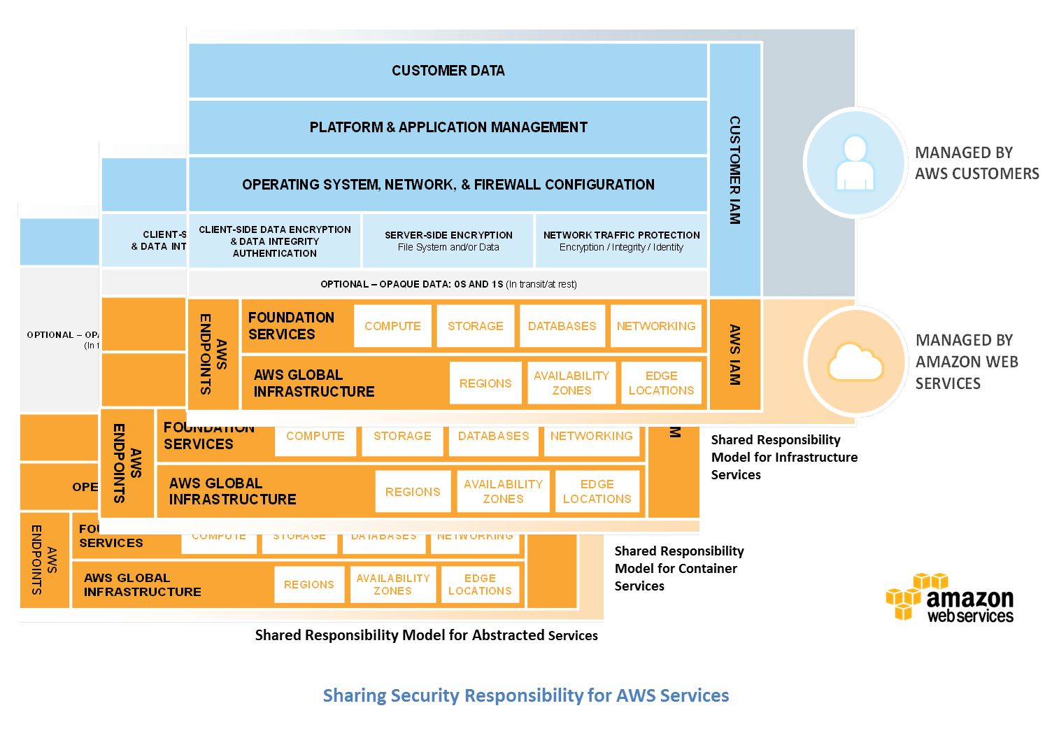 Diagram of AWS's Shared Responsibility Model