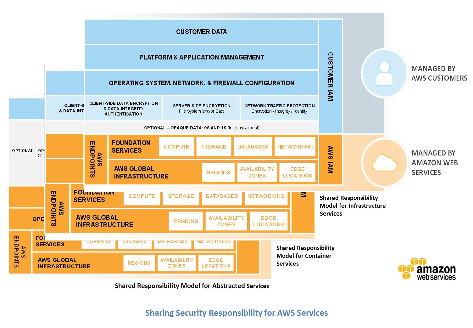 Cloud Security  Amazon Web Services AWS