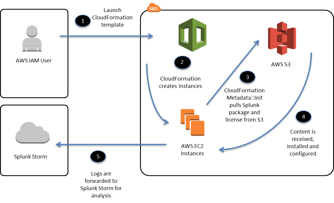 Diagram showing a high-level overview of the process