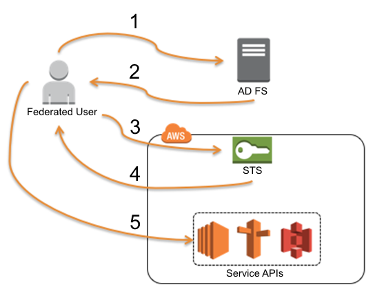 Diagram showing an Active Directory user gaining federated access to AWS service APIs