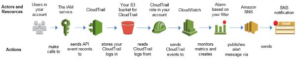 Alerts diagram