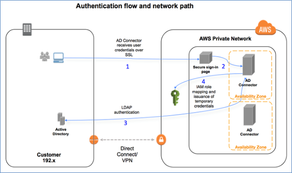 Image of authentication flow and network path