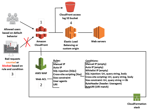 Architecture diagram of the solution in this post