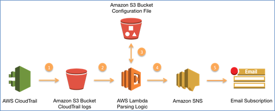 Diagram showing how the AWS services from this blog post work together